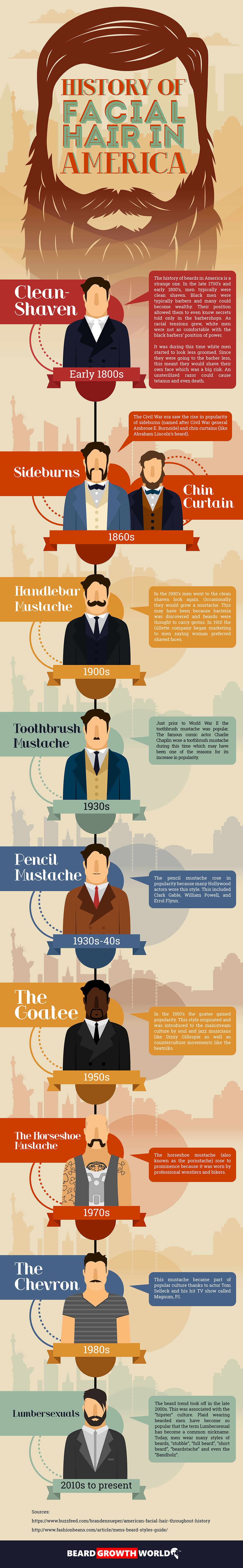 history of facial hair in america infographic
